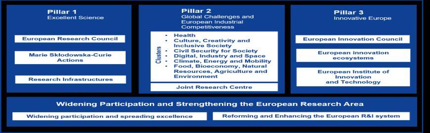 Programa Marco Europeo I+i: