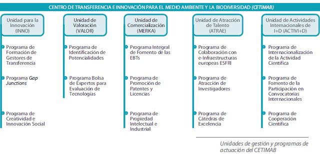 Unidades de gestión y programas de actuación del CETIMAB