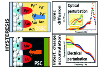Specific cation interactions as the cause of slow dynamics and hysteresis in dye and perovskite solar cells: a small-perturbation study