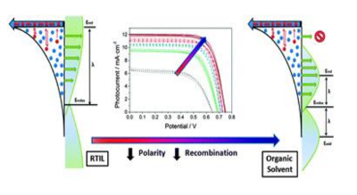 Control of the recombination rate by changing the polarity of the electrolyte in dye-sensitized solar cells