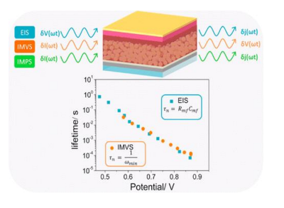 Elucidating Transport-Recombination Mechanisms in Perovskite Solar Cells by Small-Perturbation Techniques