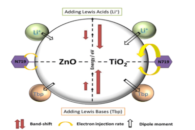 Dye sensitized solar cells phd thesis