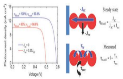 The Effect of Recombination under Short-circuit Conditions on the Determination of Charge Transport Properties in Nanostructured Photoelectrodes