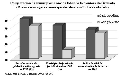 Fuente: Oto-Peralías y Romero Ávila
