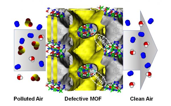 Purificación del aire contaminado procedente de la combustión de carburantes fósiles, realizada mediante el paso a través de una estructura porosa sintética de tipo red metalorgánica con defectos cristalinos