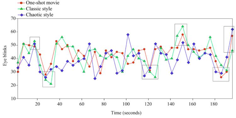 Parpadeos de los 40 sujetos que participaron en esta investigación en diferentes estilos de montaje: en rojo los parpadeos durante un plano secuencia estático, en verde los parpadeos durante un montaje audiovisual clásico de película comercial y en azul los parpadeos durante un estilo de montaje caótico, tipo videoclip. Los cuadrados indican los momentos de coincidencia de incrementos o decrementos en la frecuencia de parpadeo independientemente del estilo de montaje