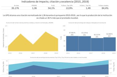 Principales datos bibliométricos de la producción científica en el periodo 2015-2019