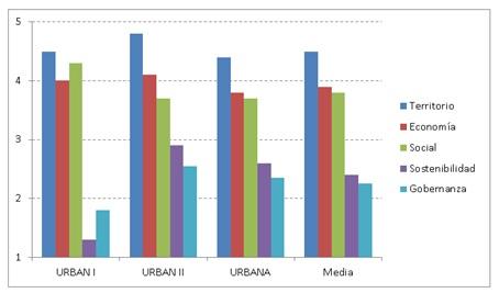 los objetivos de la regeneración urbana en España