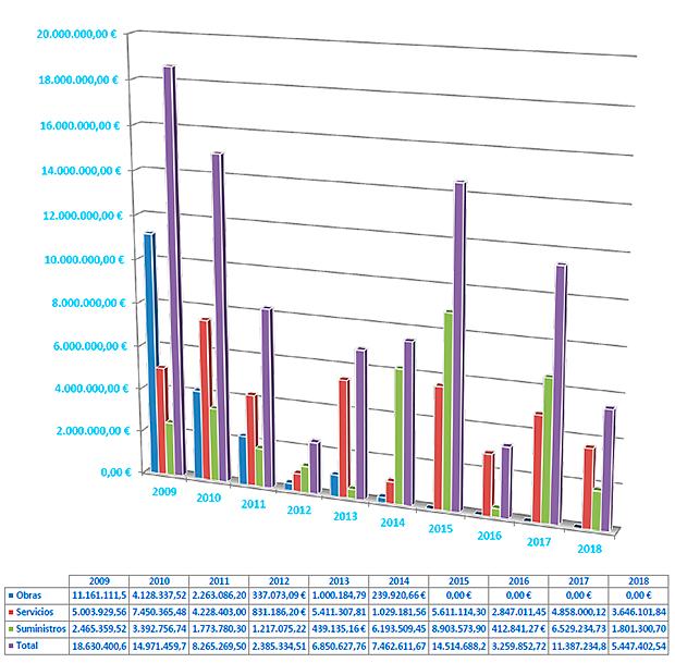 importe de los contratos según tipo por años hasta 2018