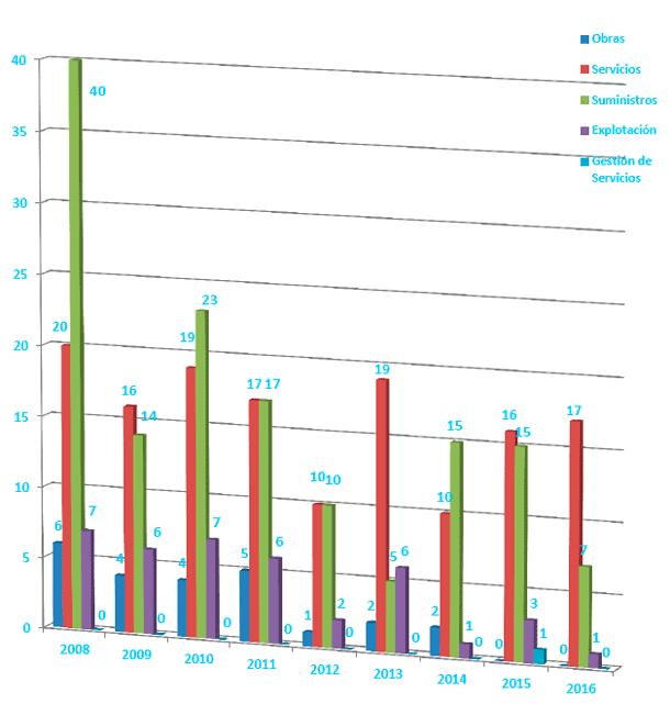 número de expedientes gestionados durante los últimos ejercicios