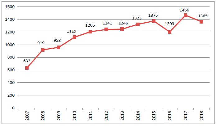Nº de componentes de los grupos de investigación en la UPO 2018