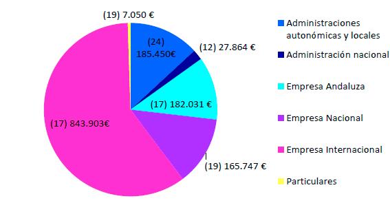 volumen de contratación por ámbito geográfico y tipo de entidad