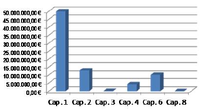 Gráfico de barras: Distribución del Presupuesto de Gastos por Capítulo