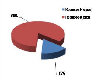Ingresos del presupuesto 2018 según recursos