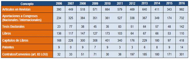 Producción científica de la UPO (2006-2016)