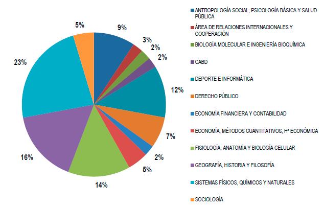 propuestas internacionales de I+D+i por departamentos