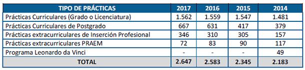 Número de prácticas gestionadas por la Fundación los últimos 4 años
